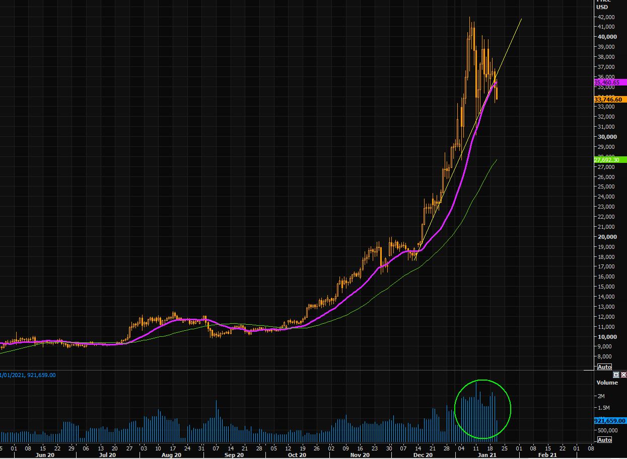 avvisi di mercato bitcoin)
